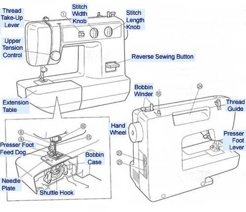 parts of a sewing machine   P5 tecnologia   Pinterest   Semplice ...