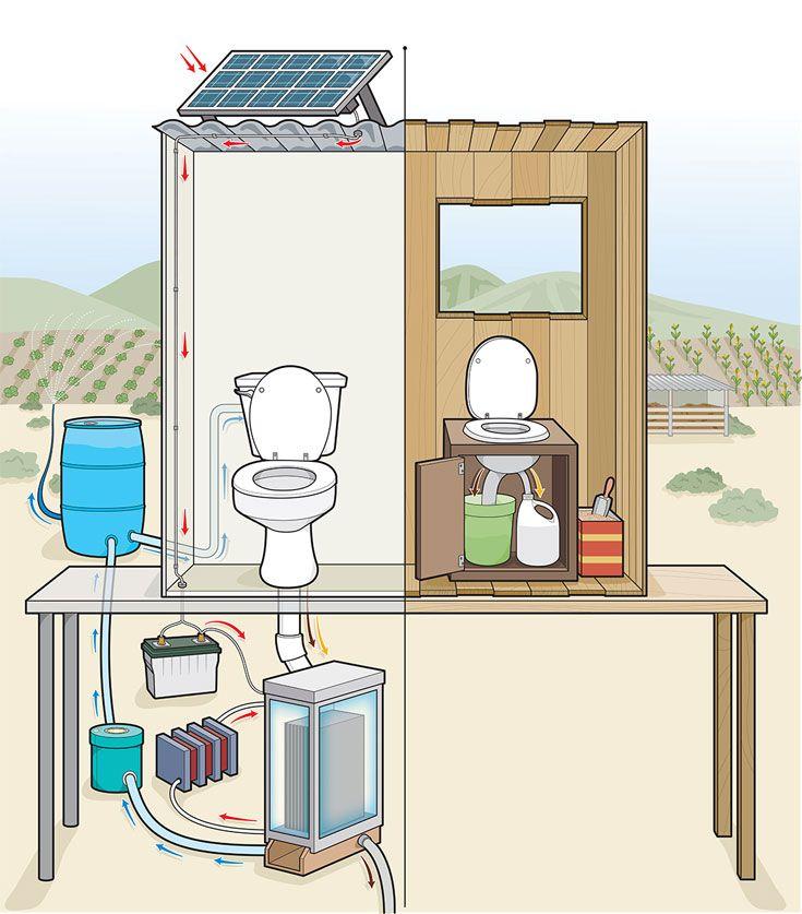 Innovate off grid toilets biotoilets biocomposting for Off grid cabin foundation