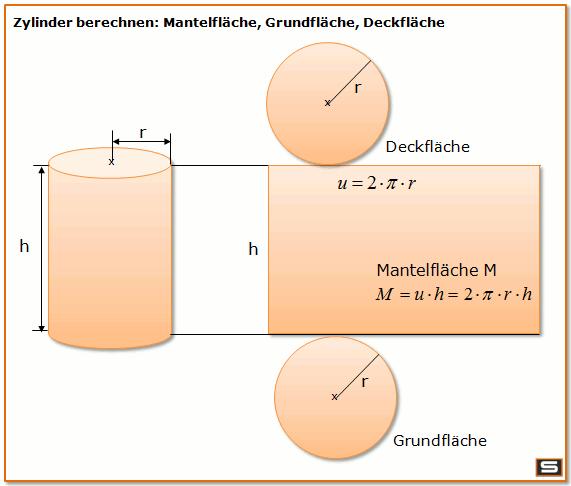 Zylinder Geometrie: mit Formel die Mantelfläche und Grundfläche berechnen #math