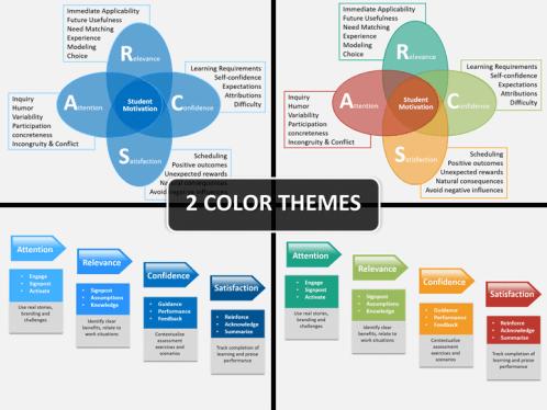 Arcs Model Instructional Design Powerpoint Diagram Chart