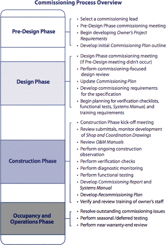 Building commissioning process are programming planning for New construction building process