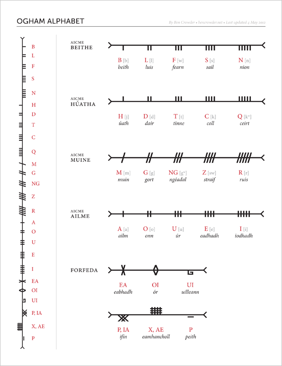 Ogham Alphabet Comparison Of Early European Writing Systems Irish