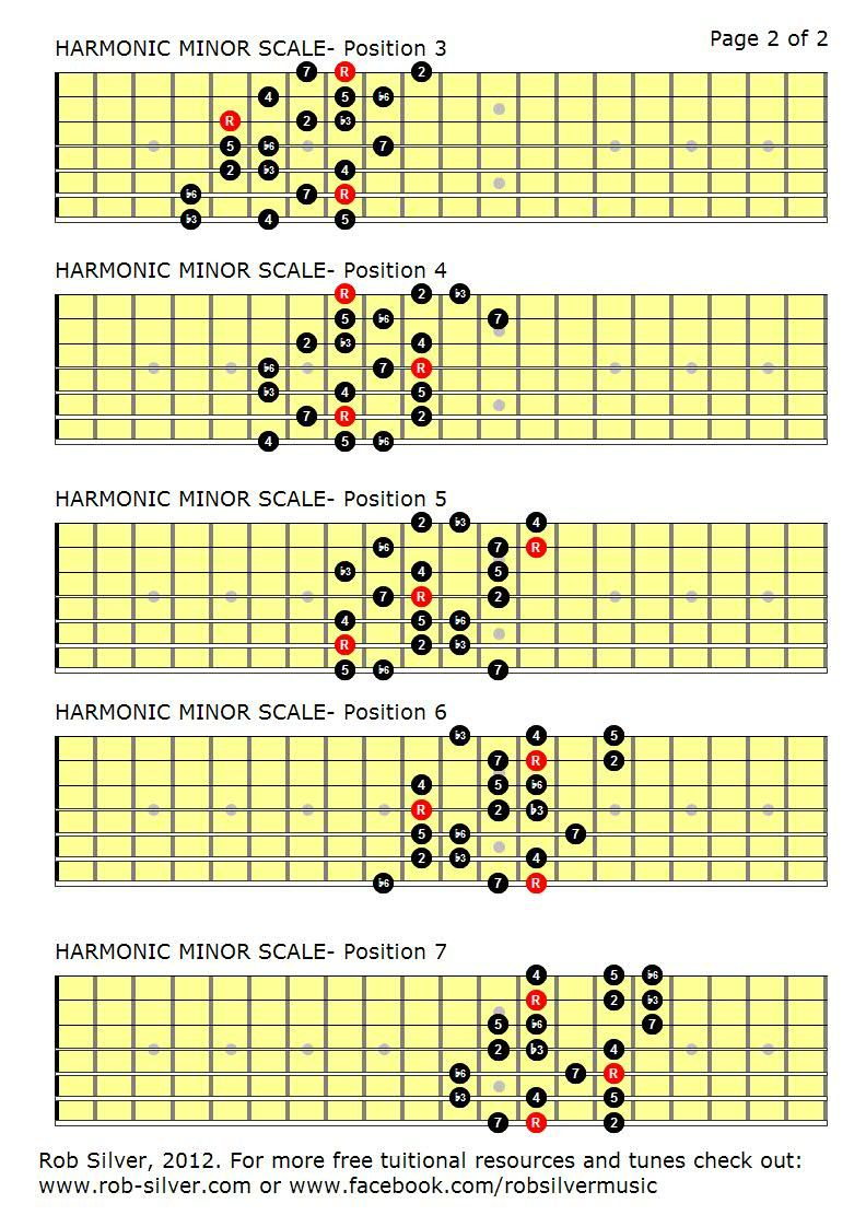 Rob Silver The Harmonic Minor Scale Mapped Out For 7 String Guitar