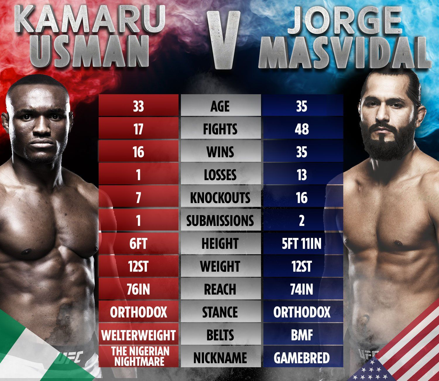UFC 251 UK start time TV channel live stream FREE card
