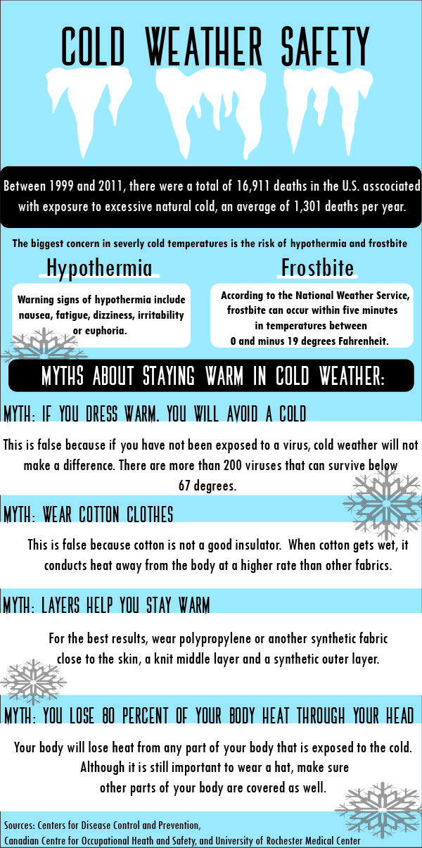 Cold weather safety tips and myths Safety tips, Cold