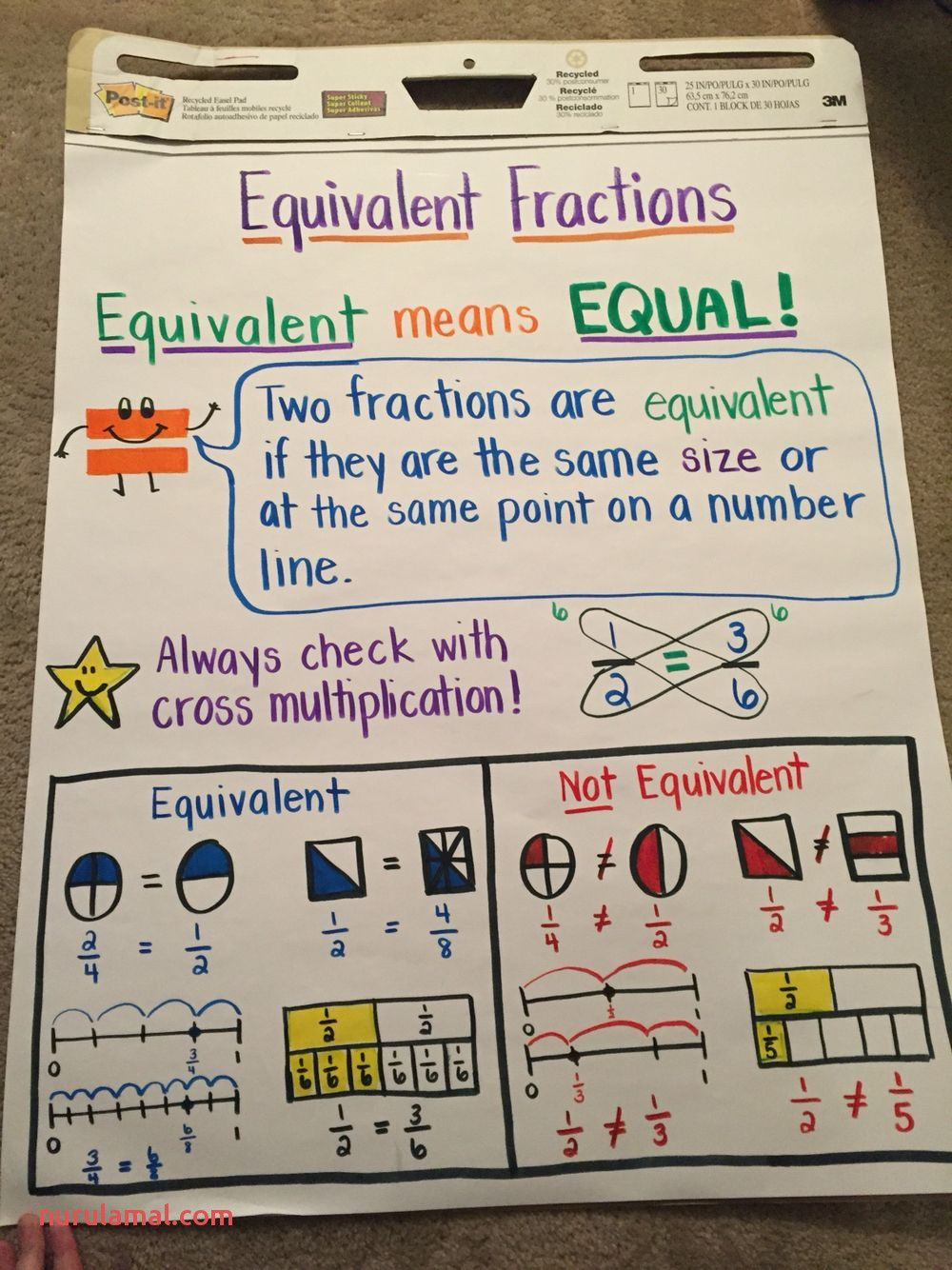 Math Worksheet Works Answers Math Fractions Math Charts Teaching Fractions