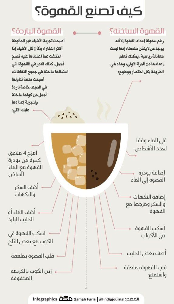 كيف تصنع القهوة Easy Coffee Recipes Coffee Drink Recipes Coffee Bar Design