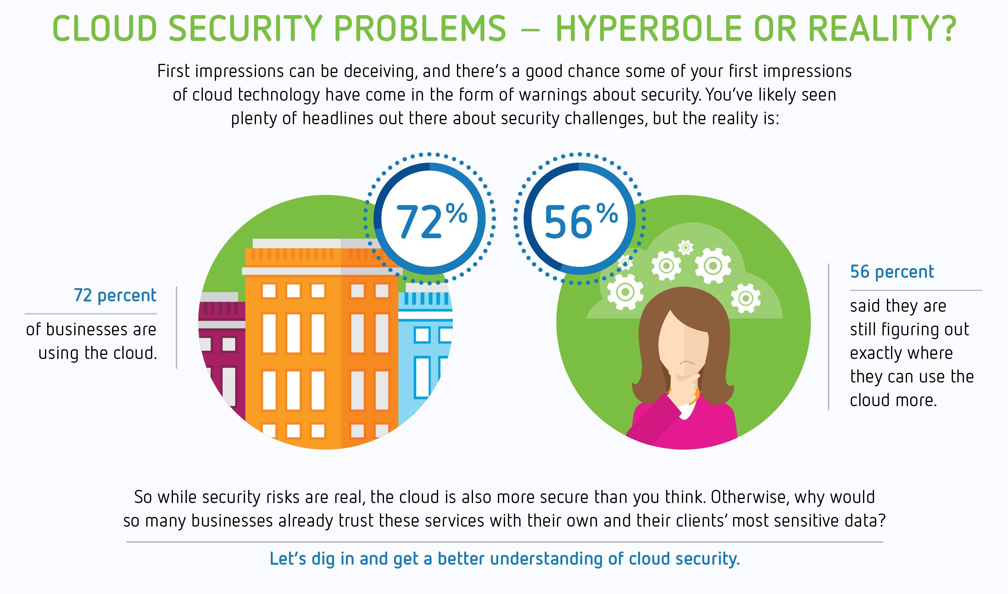 Cloud Security Problems Hyperbole Or Reality Information Technology Technology Hyperbole