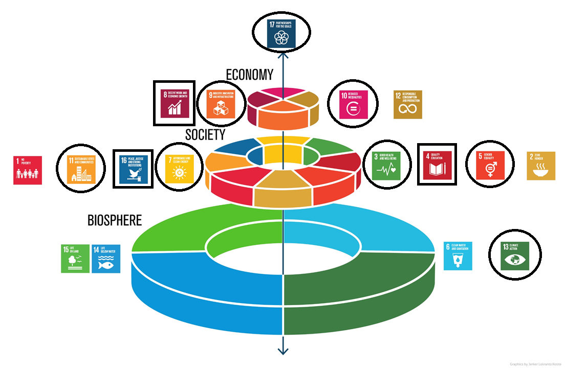 An approach to achieve the goal of sustainable cities and