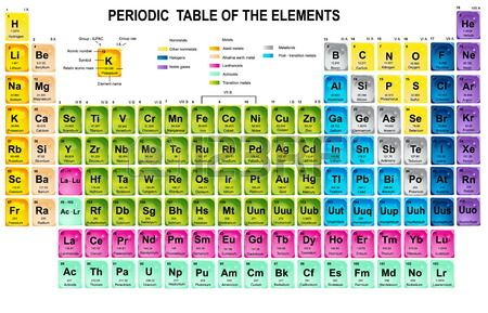 Ionization Energy Chart Template Trends Metals Versus Nonmetals