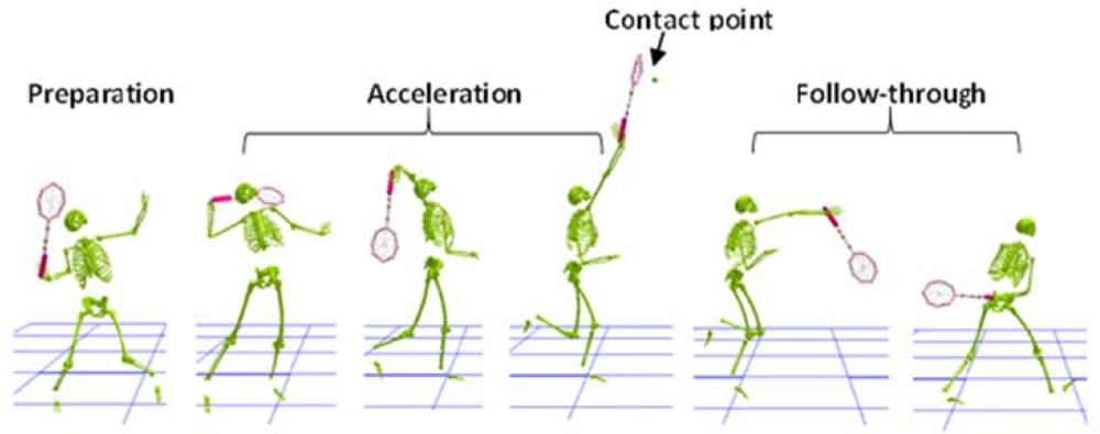The Influence Of X Factor Trunk Rotation And Experience On The Quality Of The Badminton Forehand Smash In Journal Of In 2020 Badminton Badminton Smash Biomechanics