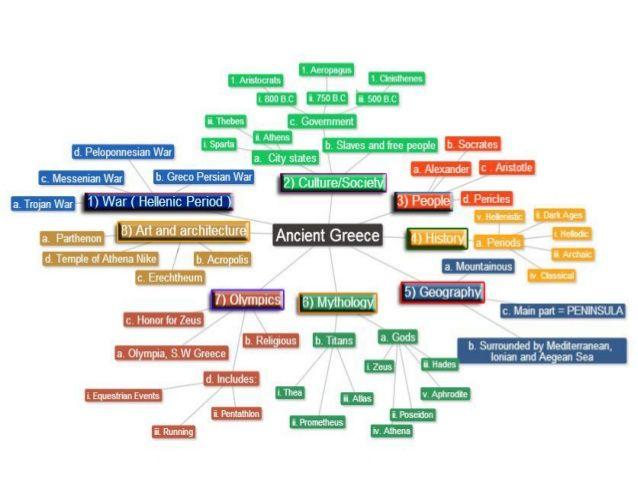 mindmap of greek mythology Google zoeken Mindmaps