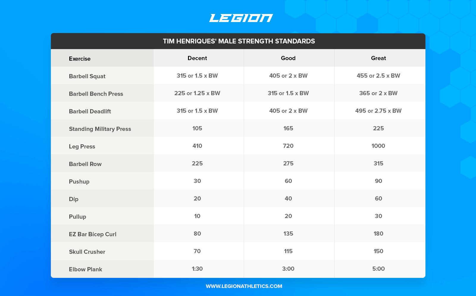 These Are The Best Strength Standards On The Internet Legion Athletics Strength Barbell Deadlift Different Exercises