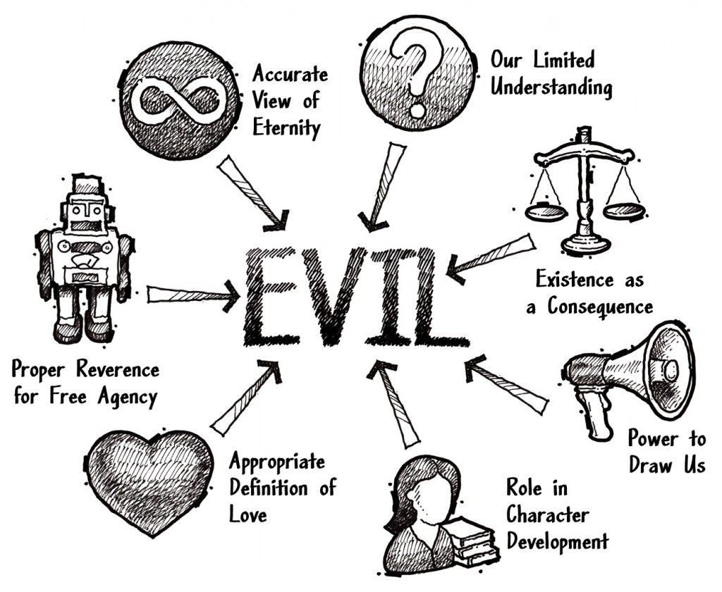 The Problem Of Evil Is Often A Problem Of Understanding