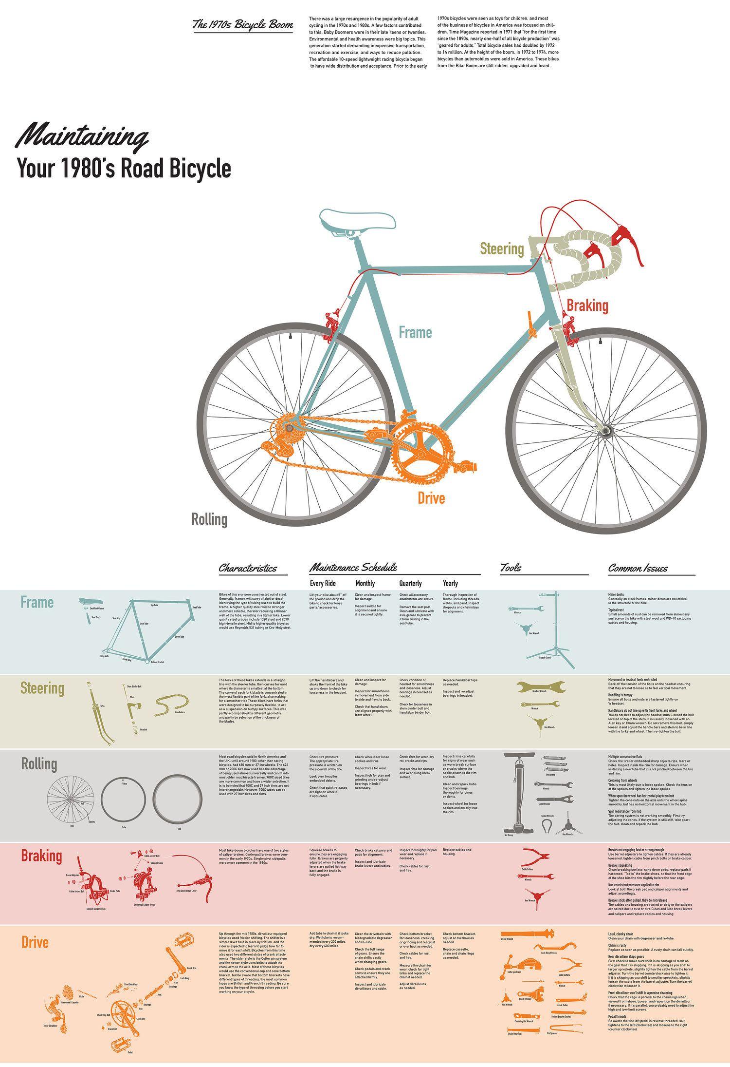 Bikeinfofinal 24x35 2 Copy Jpg Bicycle Maintenance Bike Repair