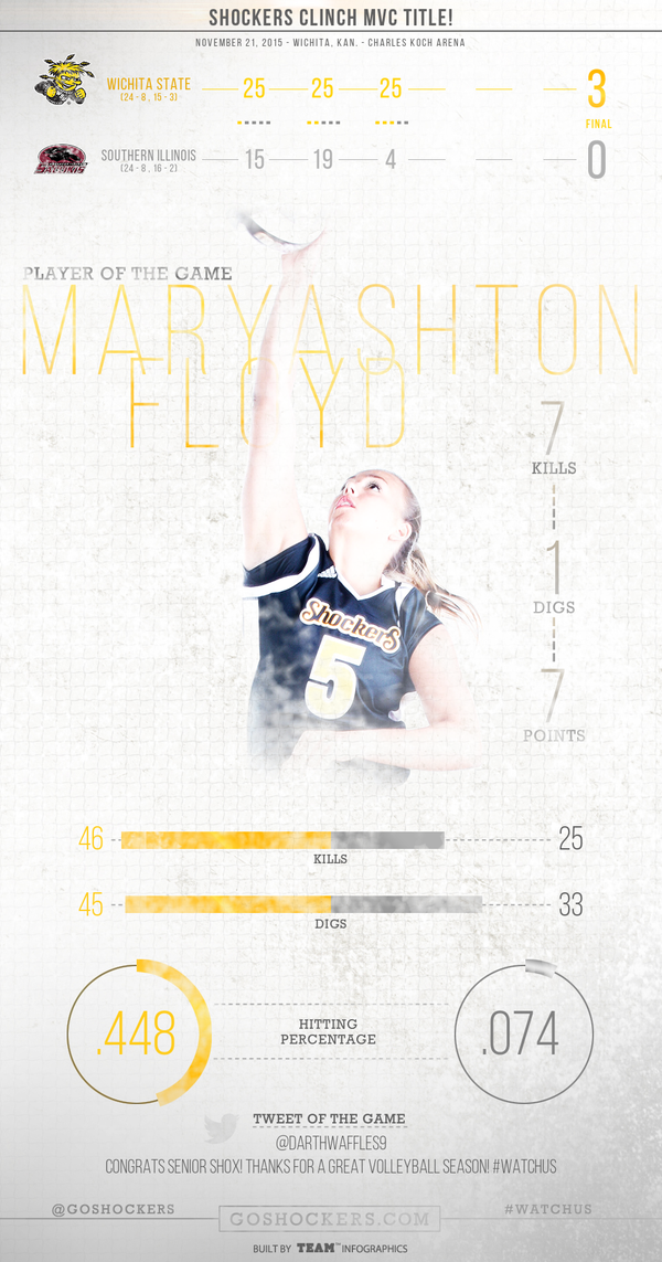 Shocker women's volleyball ends another season as winners. Thanks to players like Mary Ashthon Floyd.