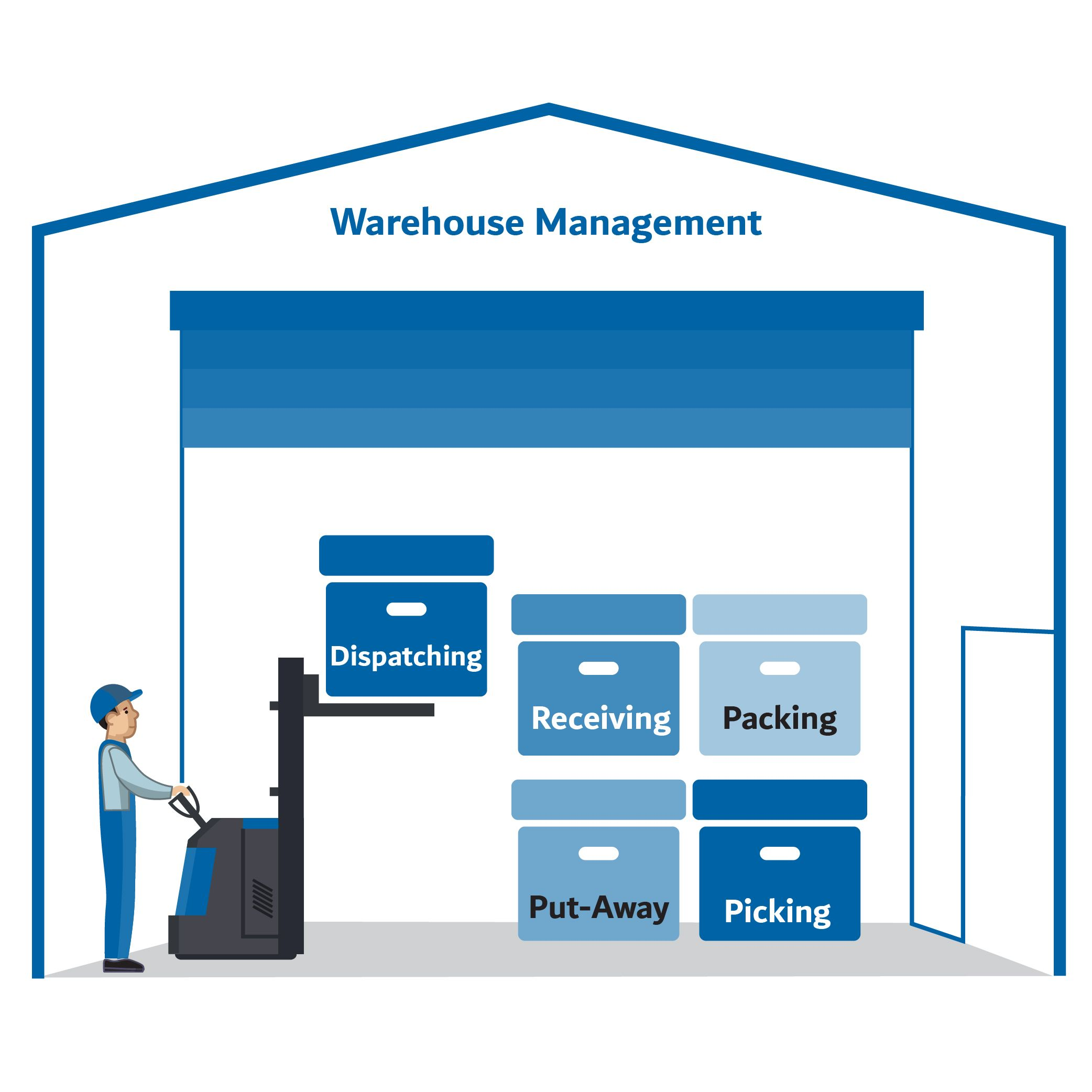 Best Warehouse Management System Kuwait Warehouse Management Warehouse Management System Business Solutions