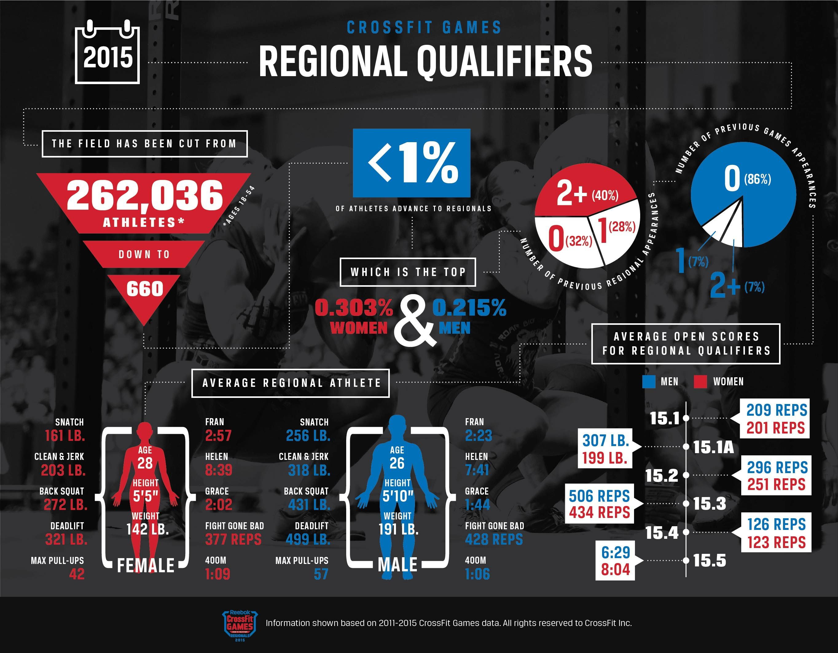 The Evolution Of The Regional Athlete Crossfit Games Athlete Crossfit Workouts