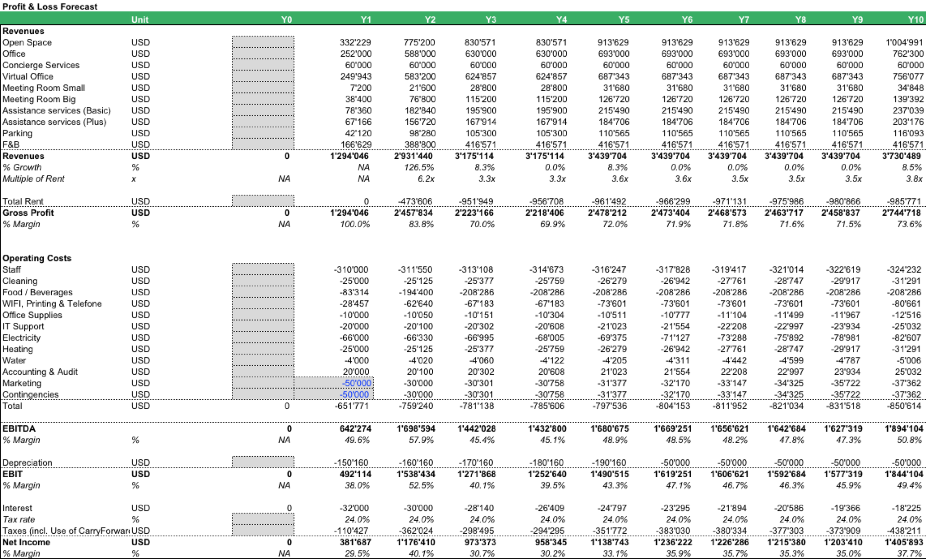 Serviced Office Financial Model Income Statement