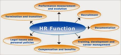 what role should the internet play in the new hr organization Should a reference from the candidate's current supervisor not be obtained, it is recommended human resources be contacted to discuss the same process (on-line or phone as described below) is to be followed for each recruitment.