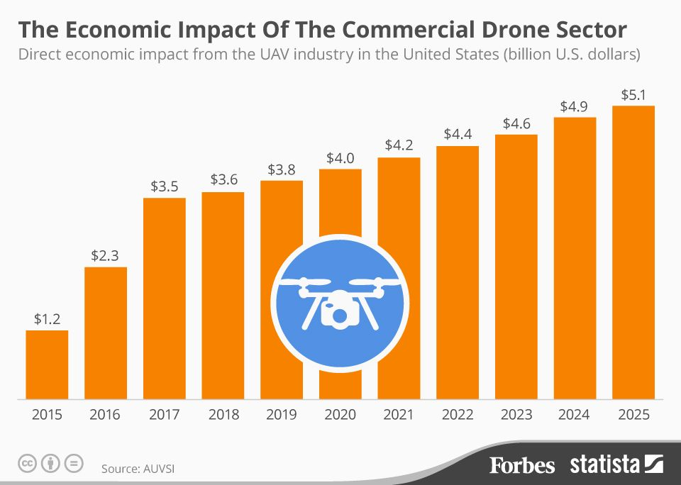 The Commercial Drone Sector Is Set To Contribute Billions To The U.S. Economy [Infographic]