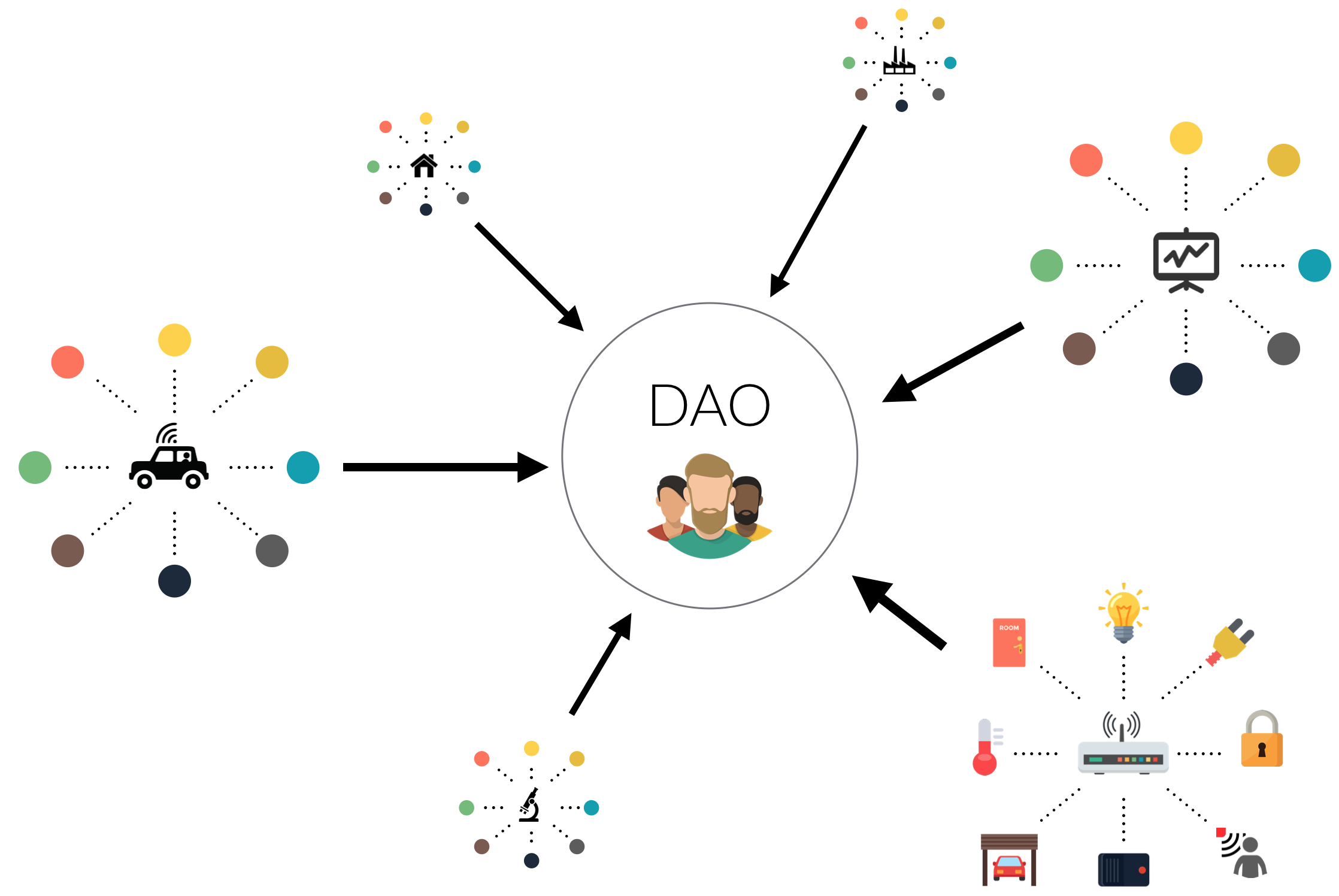 "The DAO is a Decentralized Autonomous Organization (""DAO"") - more specifically, it is a new breed of human organization never before attempted. The DAO is borne from immutable, unstoppable, and irrefutable computer code, operated entirely by its members, and fueled using ETH which Creates DAO tokens."