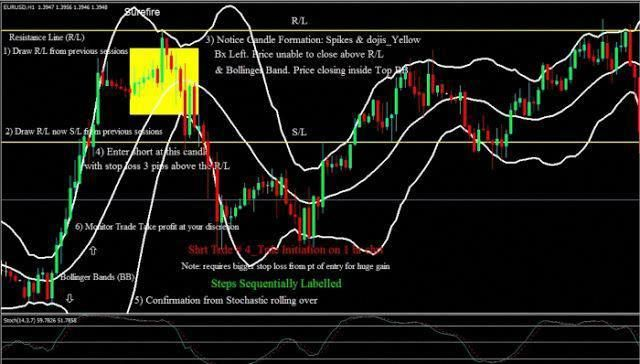 Follow This Image For More Information How To Use Bollinger Bands