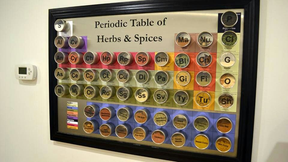Magnetic spice board http://m.instructables.com/id/Magnetic-Periodic-Table-of-Herbs-and-Spices/