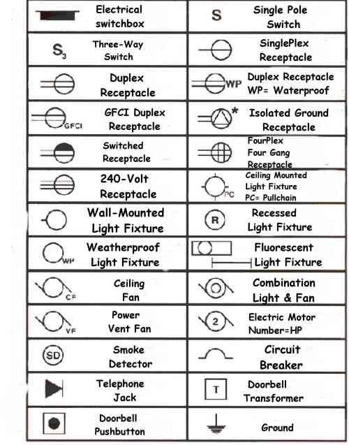 Electrical Wiring Diagram Legend  Diagram Electrical