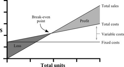 A BreakEven Analysis Is An Essential Analysis That Determines If