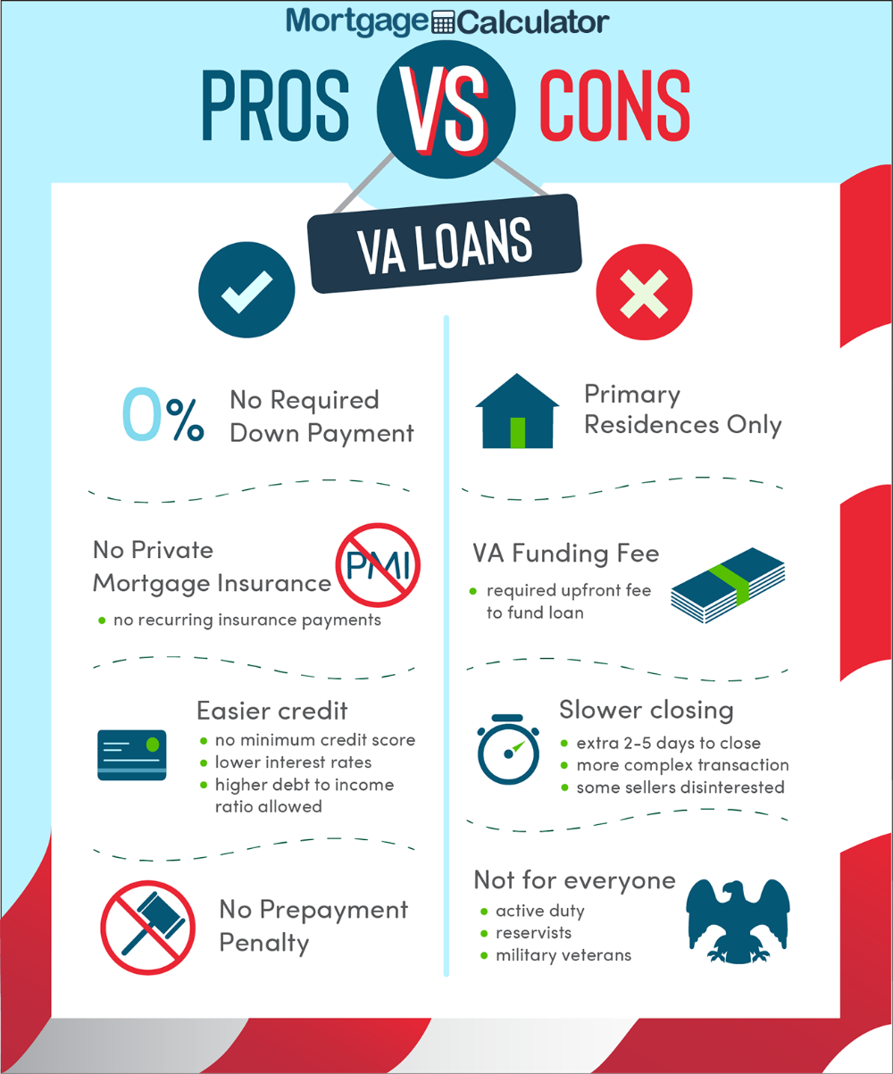 Va Loan Pros And Cons Va Loan Loan Rates Lowest Mortgage Rates