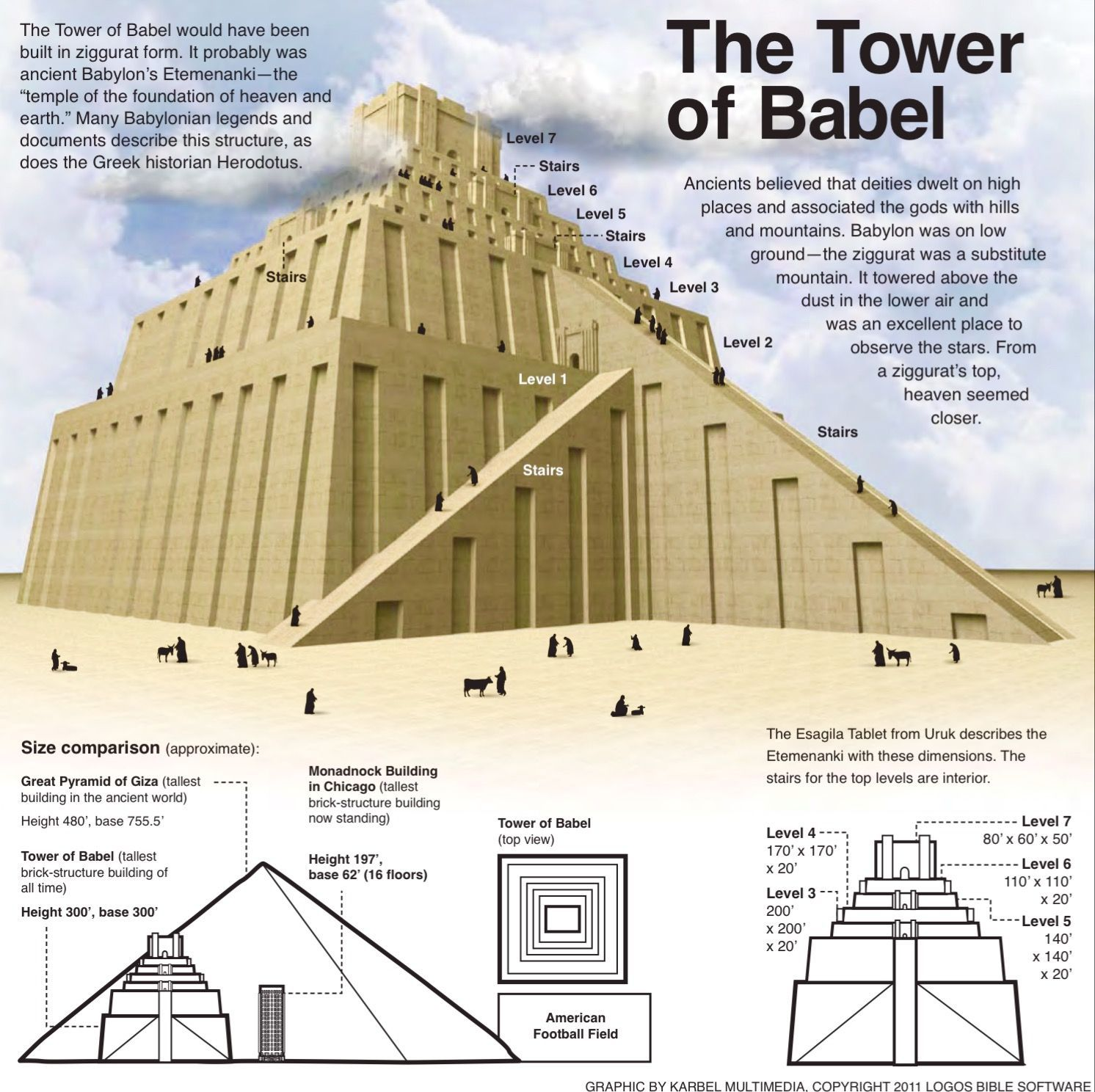 The Tower Of Bable Was Likely The Ziggurat Etemenanki Temple Of The Foundation Of Heaven And Earth Which Was De Tower Of Babel Bible History Bible Teachings