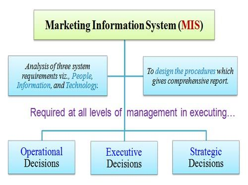 A Marketing Information System Mkis Is A Management Information System Mis Designed To Suppo Management Information Systems Marketing Information Marketing