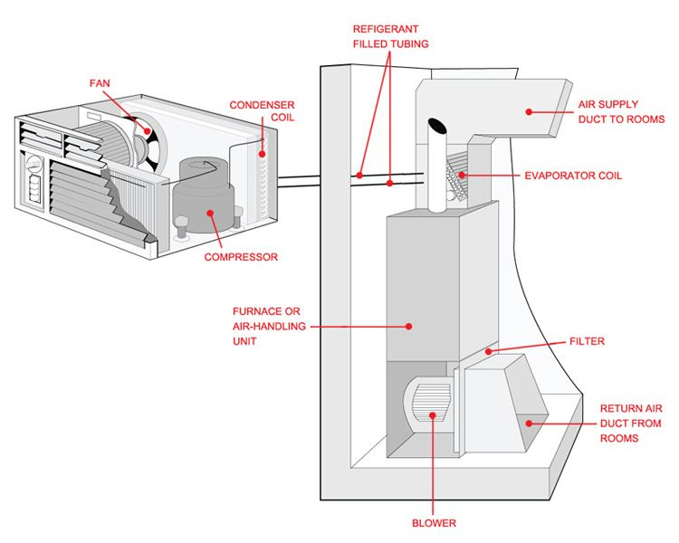 outside ac unit diagram | diagram of a central air conditioning unit and  its components | air conditioner maintenance, single room air conditioner, air  conditioner  pinterest