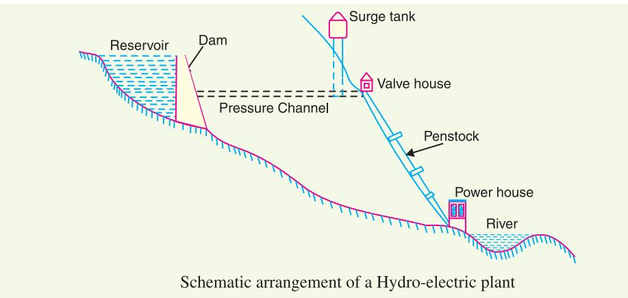 Hydro power plant construction and arrangement diagram | Hydro electric, Hydroelectric  power, Hydro power plant | Hydro Power Plant Circuit Diagram |  | Pinterest