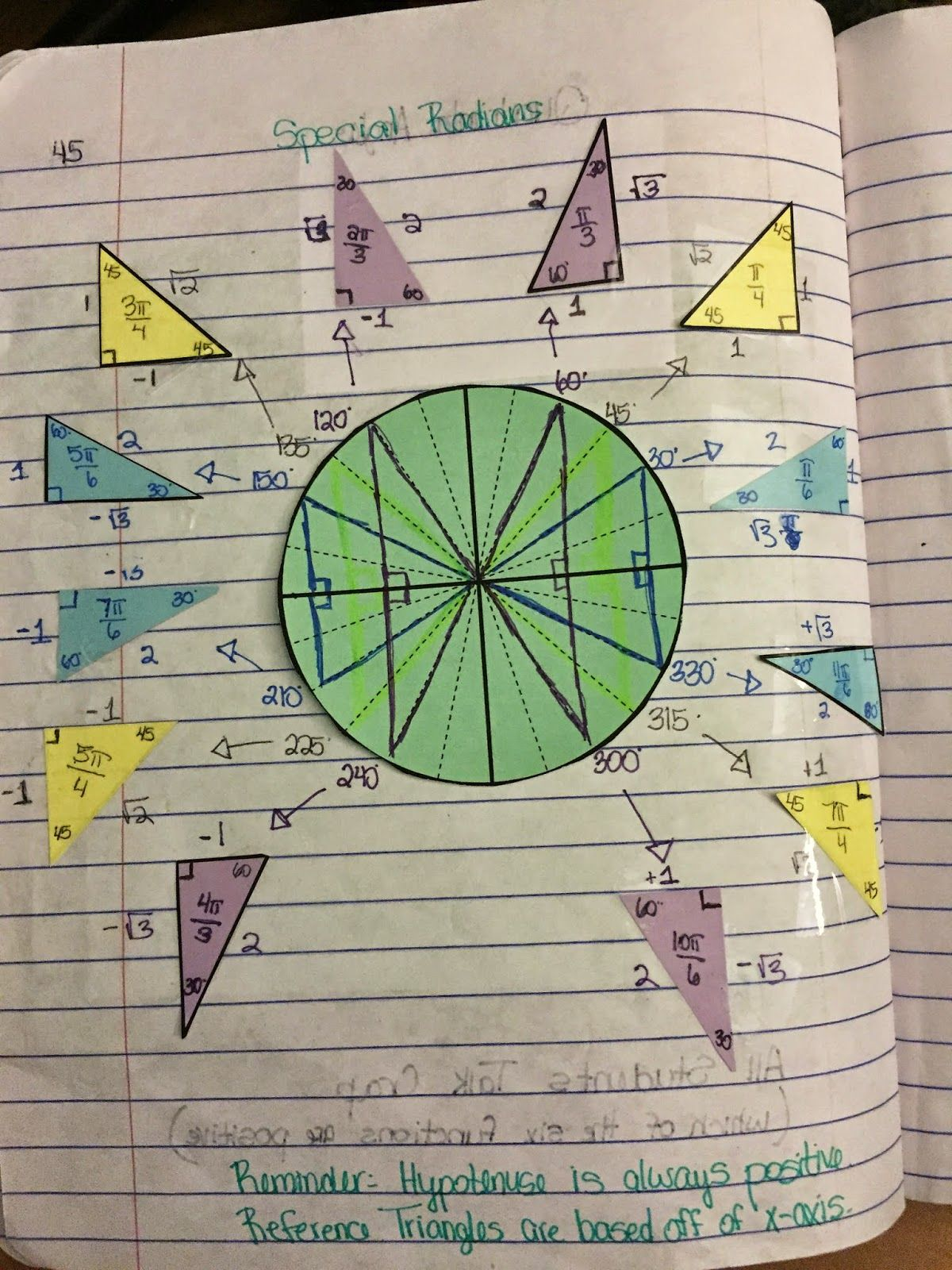 Circle Of Death Card Meanings: Misscalcul8: Trig Unit 4: Unit Circle Interactive Notebook
