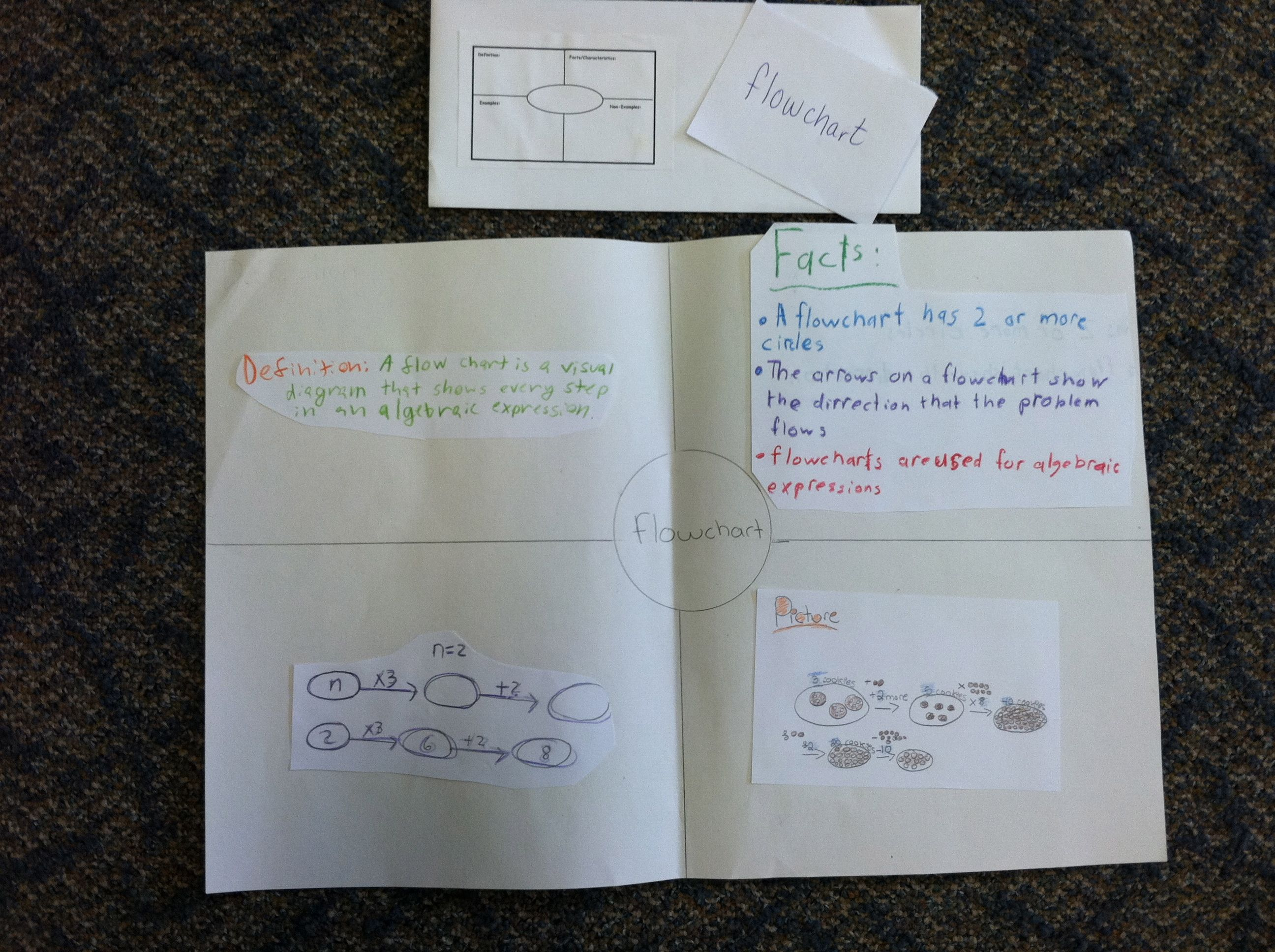 Middle School: Frayer Four Square, Math | Vocabulary Strategies ...