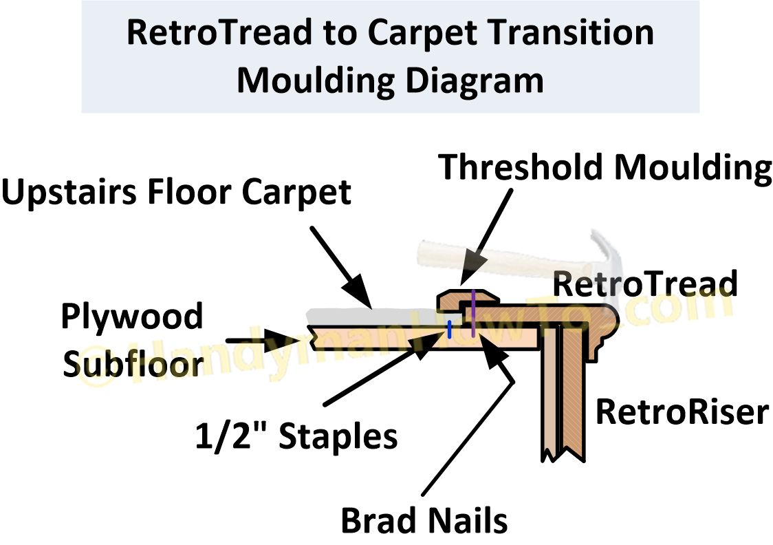 Best Carpet To Wood Stair Remodel How To Install Retrotreads 640 x 480