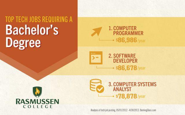 Top Tech Jobs for Bacheloru0027s Degree Holders #techjobs #techcareers - 2 1 degree