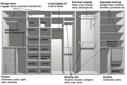I Just Like All The Different Heights And Spaces Ikea Wardrobe Ikea Pax Wardrobe Closet Designs