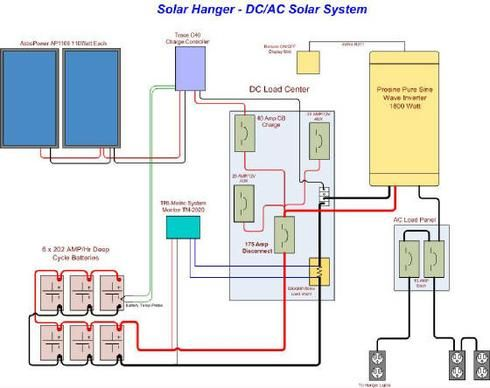 Solar Battery Wiring Diagram Green Solar and Wind power