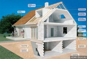 Проекты домов и коттеджей бесплатно: чертежи и фото   Дом ...