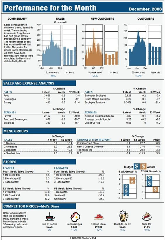 Excel Dashboard Report Based On A Business Week Display  Kpi