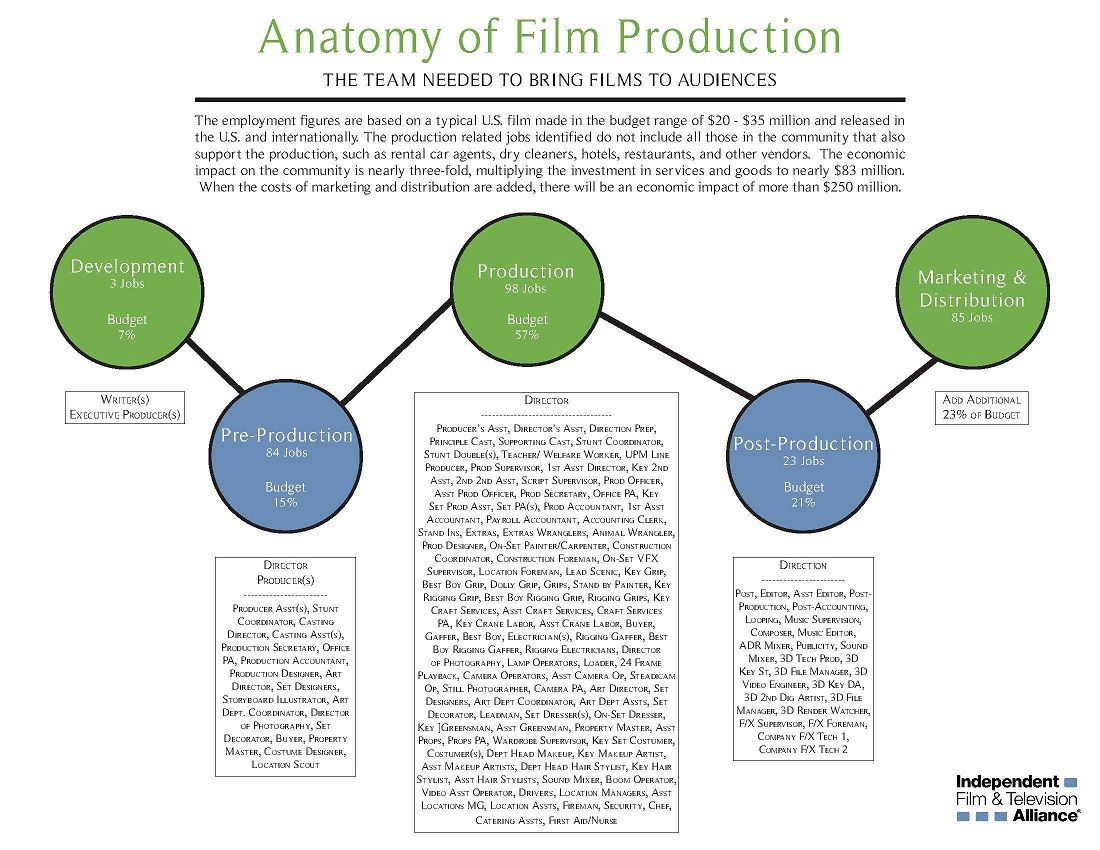 Anatomy of Film Production | Independent Film & Television Alliance ...