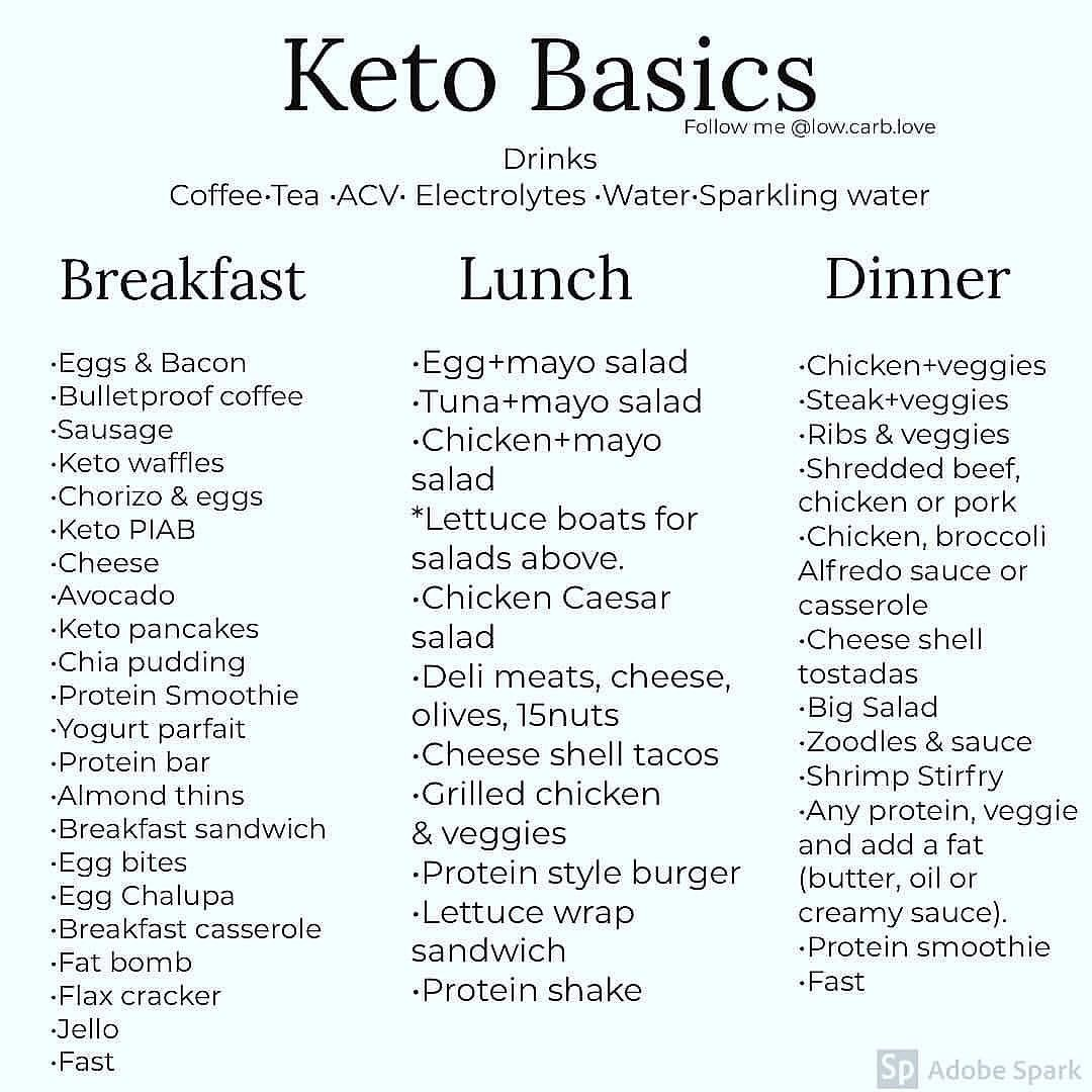 Keto Basics Credit Low Carb Love Follow Ketoweightloss Guide For More Keto Recipes Tips Ketog Starting Keto Diet Keto Diet Menu Keto Diet