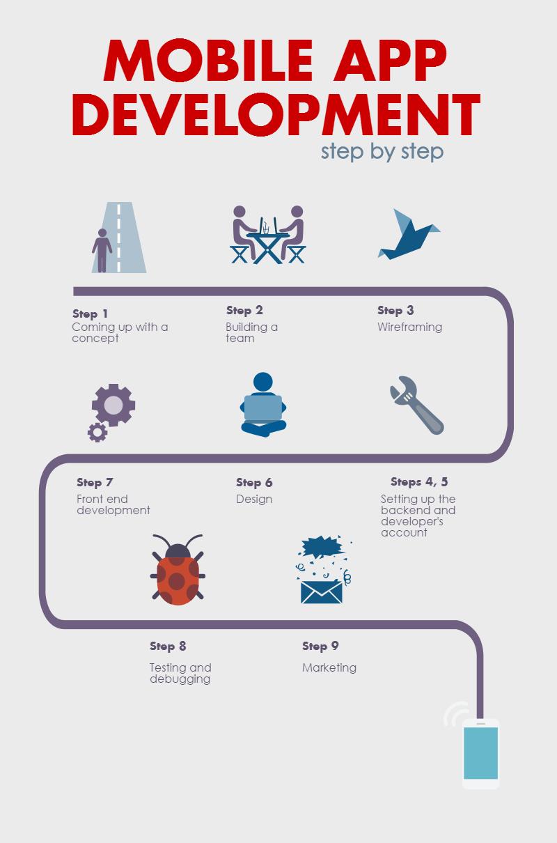 Steps of Developing Mobile Apps Mobile app development