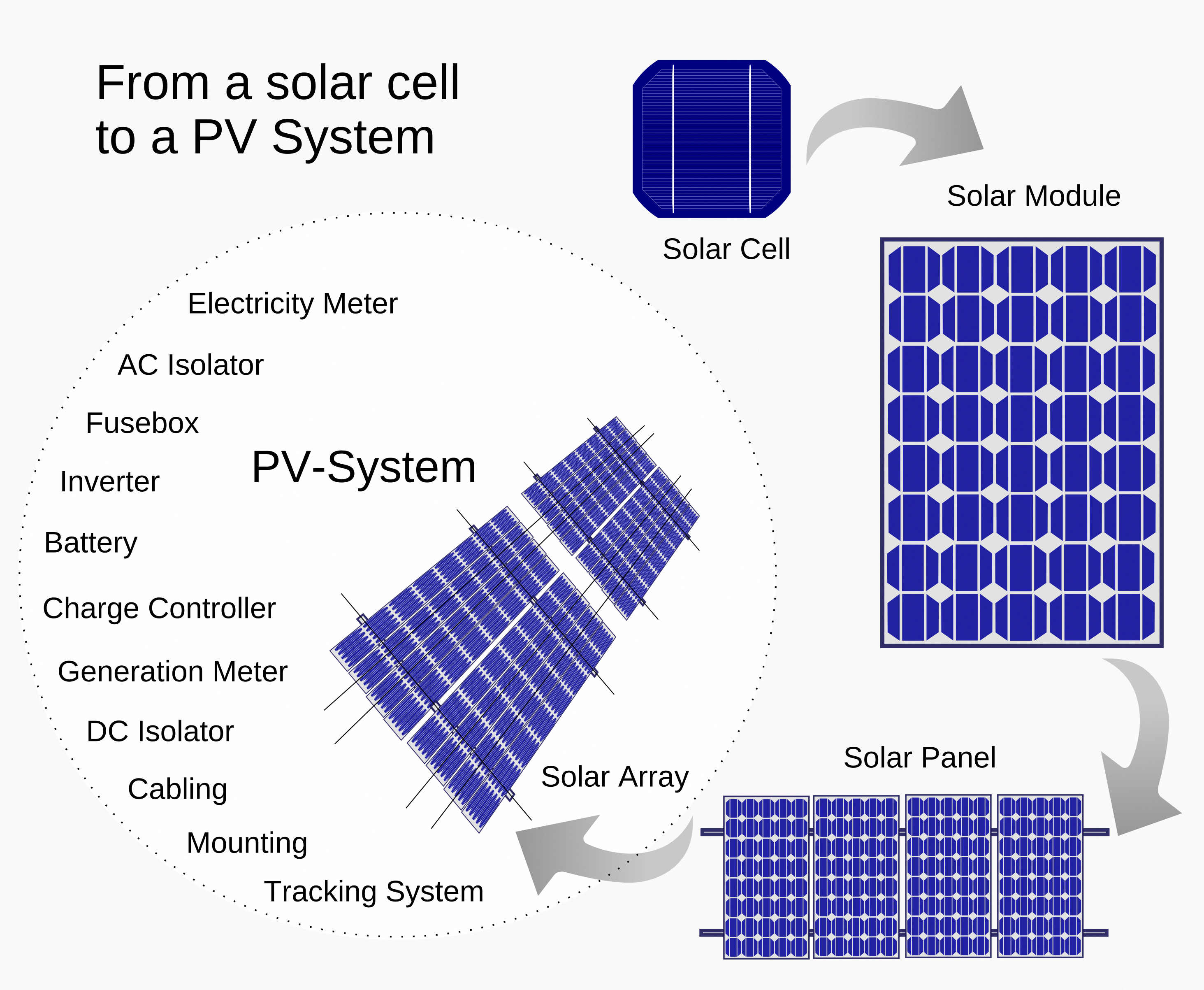 How To Make A Solar Panel An Easy To Follow Guide Our Solar Energy Solarpanelsforhome Solarpanels Solarenergy So In 2020 Pv System Solar Panels Solar Power Panels