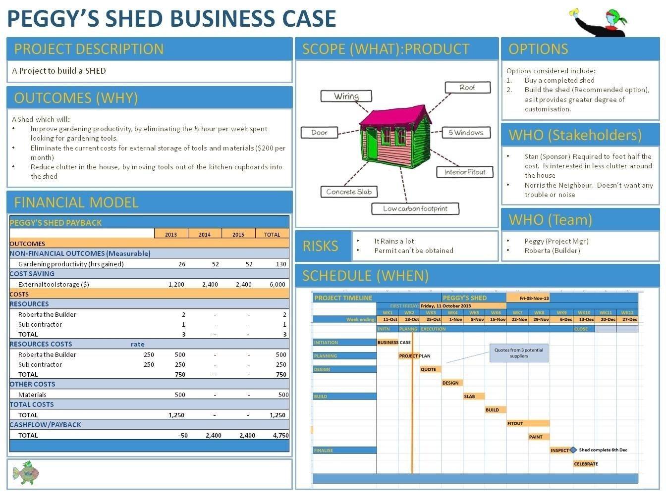 Resultado de imagen para business case template Business
