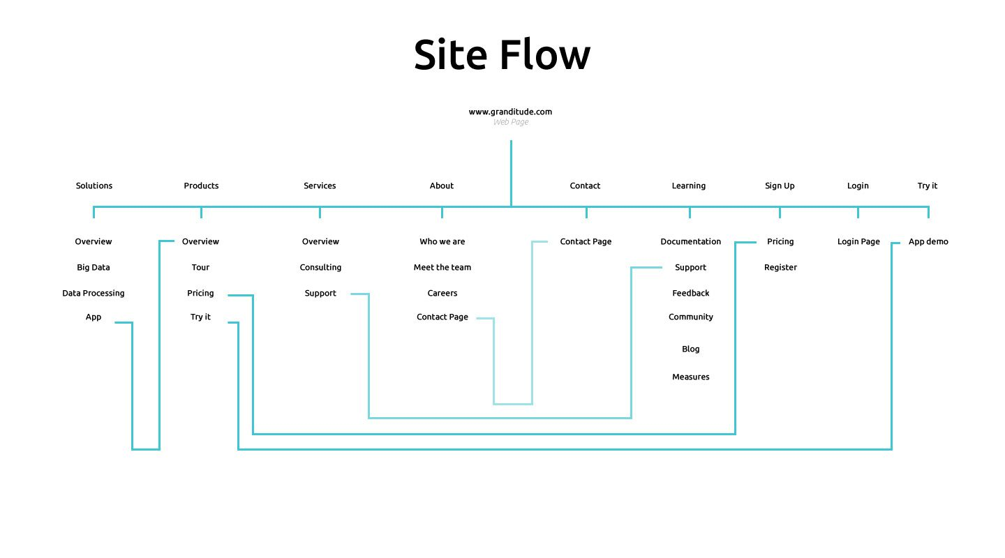 Web Site Flow Diagram Ux Pinterest Portfolio Site Design And