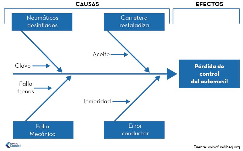 Diagrama causa efecto ejemplo - trabajo social | ADMINISTRAR - VISÃO ...